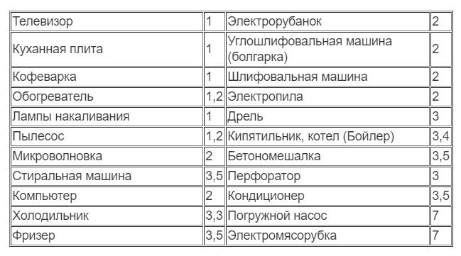 таблица расчета мощности генератора
